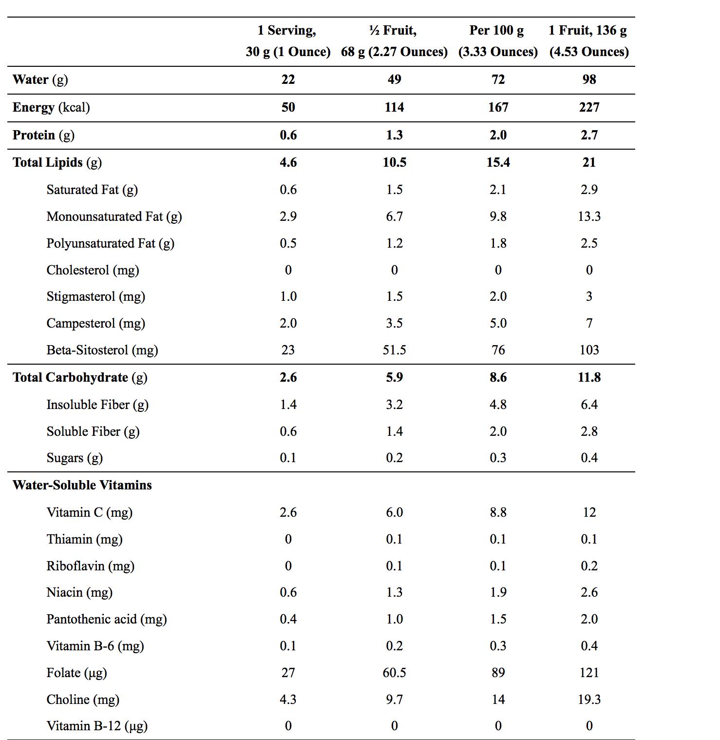 Proprietà nutrizionali Avocado - Fonte USDA 2015