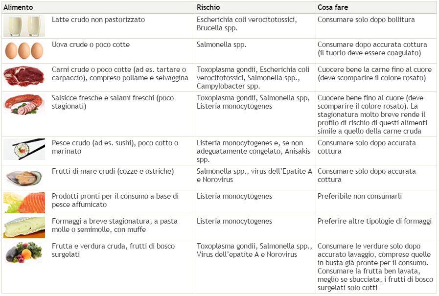 Alimenti in gravidanza - Fonte Ministero della Salute